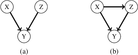 Figure 1 for A Weaker Faithfulness Assumption based on Triple Interactions