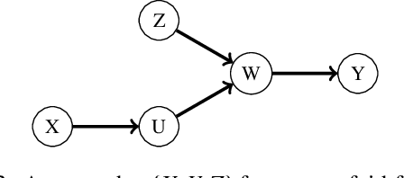 Figure 3 for A Weaker Faithfulness Assumption based on Triple Interactions