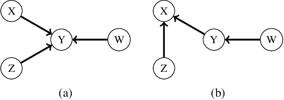Figure 4 for A Weaker Faithfulness Assumption based on Triple Interactions