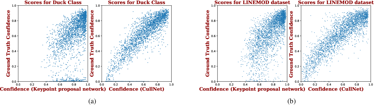Figure 1 for CullNet: Calibrated and Pose Aware Confidence Scores for Object Pose Estimation