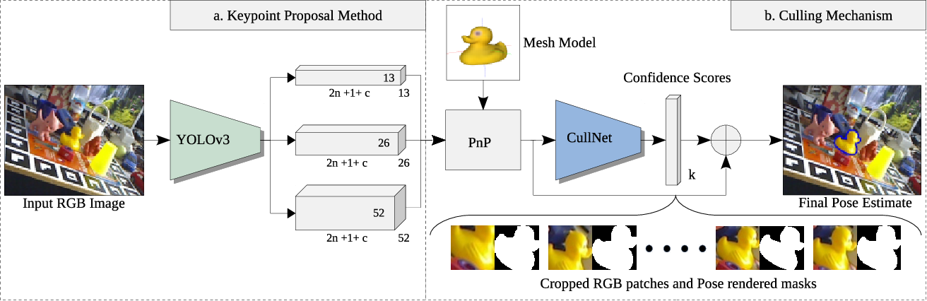 Figure 3 for CullNet: Calibrated and Pose Aware Confidence Scores for Object Pose Estimation