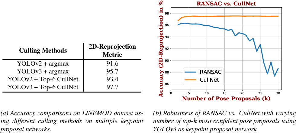 Figure 4 for CullNet: Calibrated and Pose Aware Confidence Scores for Object Pose Estimation