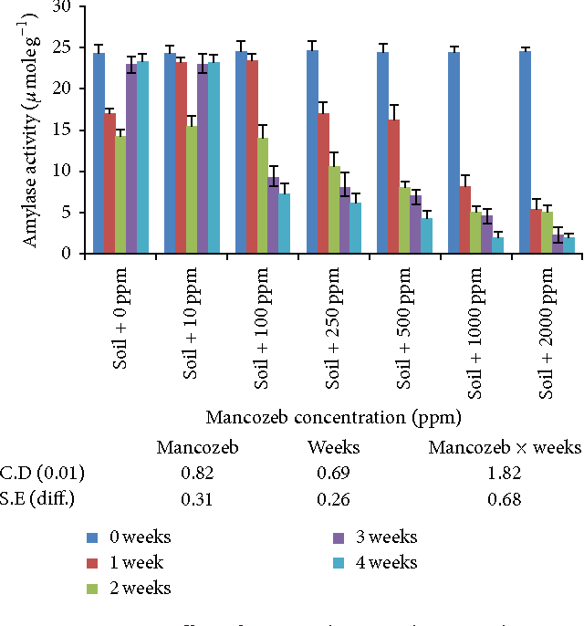 PDF] Impact of Fungicide Mancozeb at Different Application