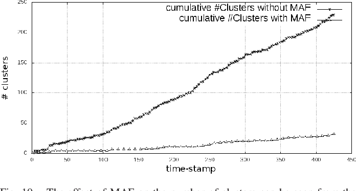 Figure 2 for Temporal Unknown Incremental Clustering (TUIC) Model for Analysis of Traffic Surveillance Videos