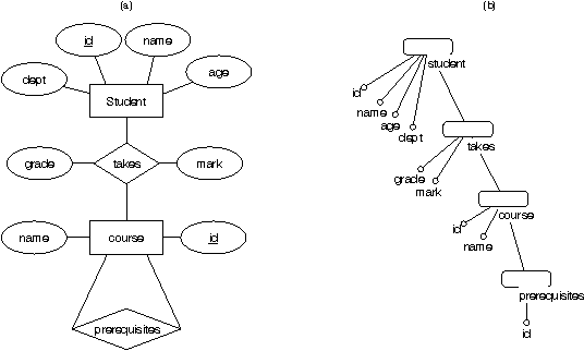 Figure 1 From Playful Query Specification With Dataplay Semantic