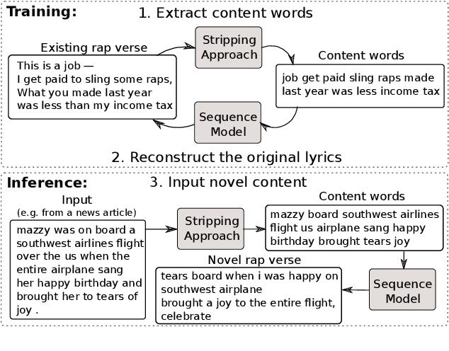Figure 1 for Conditional Rap Lyrics Generation with Denoising Autoencoders