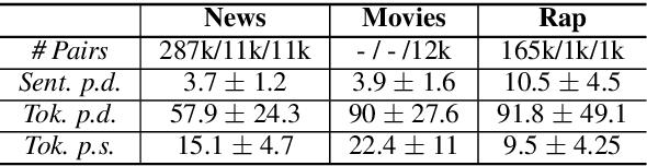 Figure 2 for Conditional Rap Lyrics Generation with Denoising Autoencoders