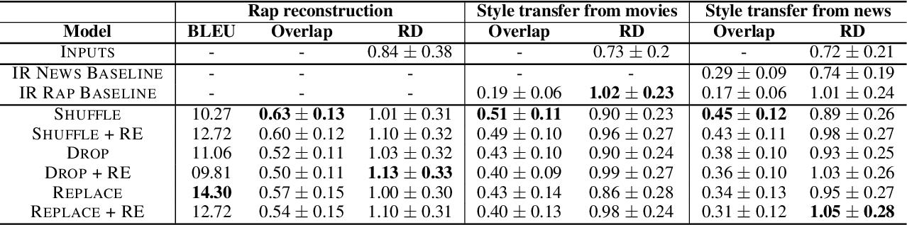 Figure 3 for Conditional Rap Lyrics Generation with Denoising Autoencoders