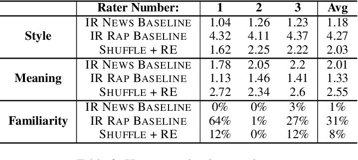 Figure 4 for Conditional Rap Lyrics Generation with Denoising Autoencoders