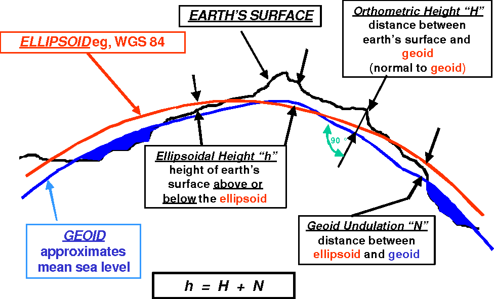 Figure 3 5 Ellipsoid Geoid And Earths Surface Definitions Relationships