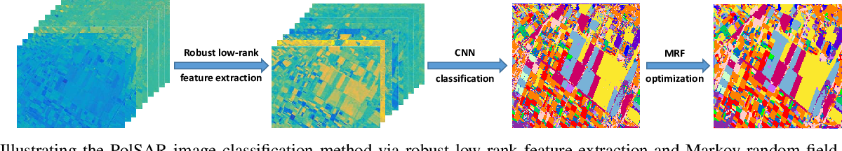 Figure 1 for PolSAR Image Classification Based on Robust Low-Rank Feature Extraction and Markov Random Field
