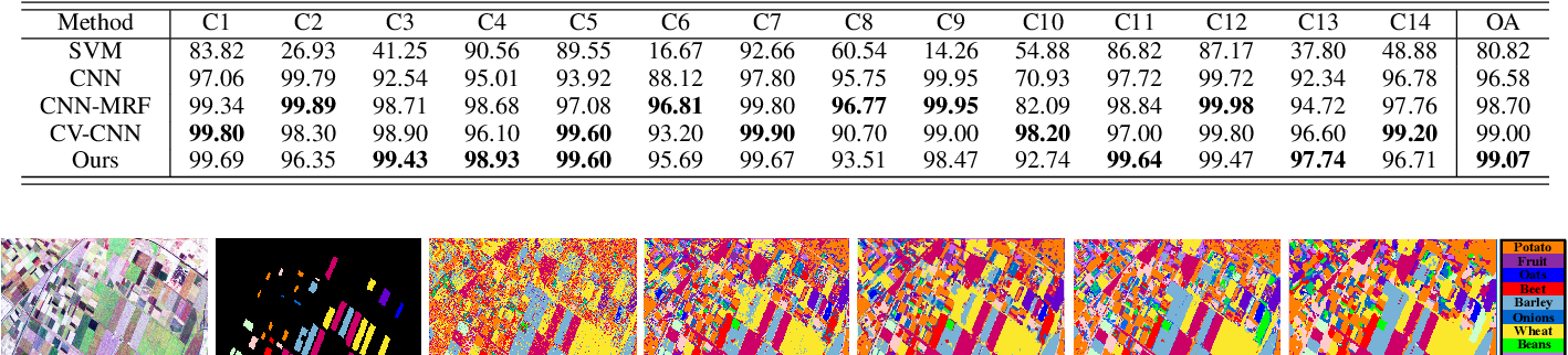 Figure 2 for PolSAR Image Classification Based on Robust Low-Rank Feature Extraction and Markov Random Field