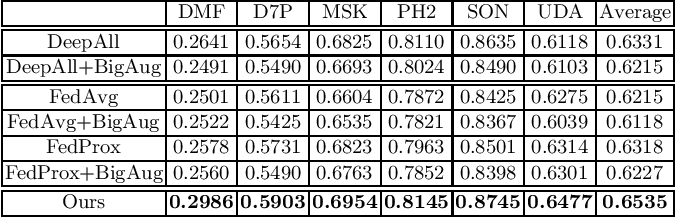 Figure 1 for Privacy-Preserving Constrained Domain Generalization for Medical Image Classification