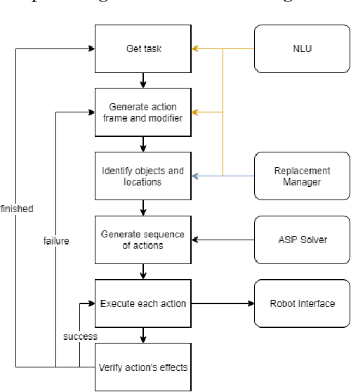 Figure 2 for Semantic Task Planning for Service Robots in Open World