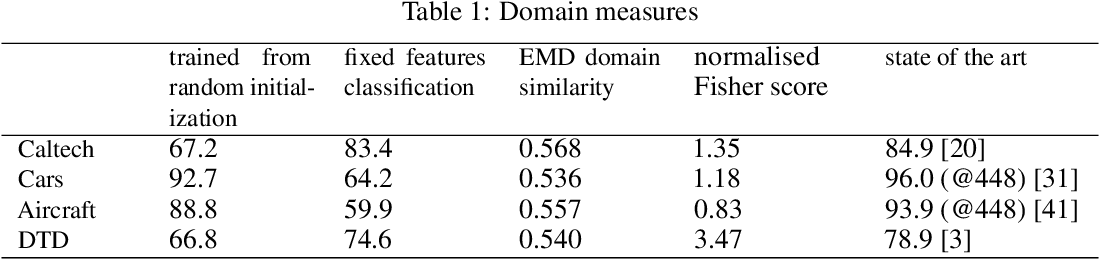 Figure 1 for Non-binary deep transfer learning for imageclassification