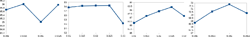 Figure 2 for Non-binary deep transfer learning for imageclassification