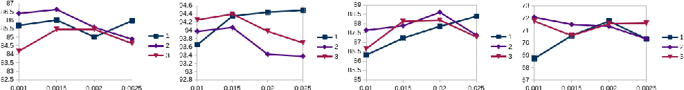 Figure 3 for Non-binary deep transfer learning for imageclassification