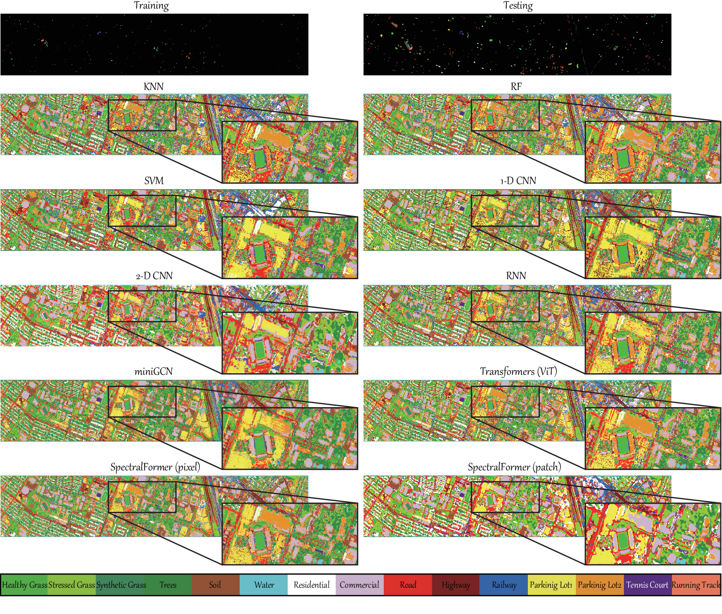 Figure 2 for SpectralFormer: Rethinking Hyperspectral Image Classification with Transformers