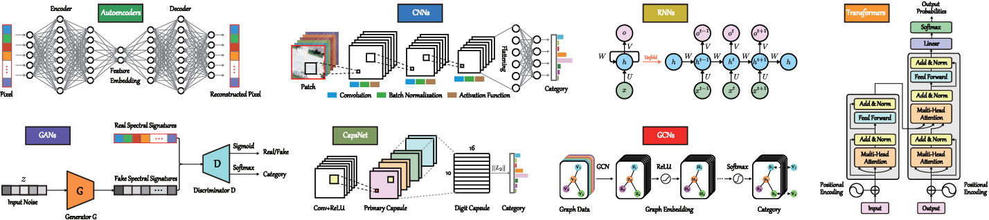 Figure 1 for SpectralFormer: Rethinking Hyperspectral Image Classification with Transformers