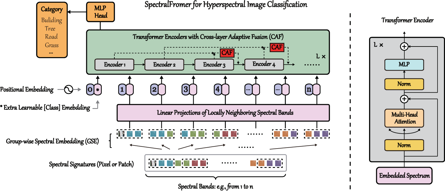 Figure 4 for SpectralFormer: Rethinking Hyperspectral Image Classification with Transformers