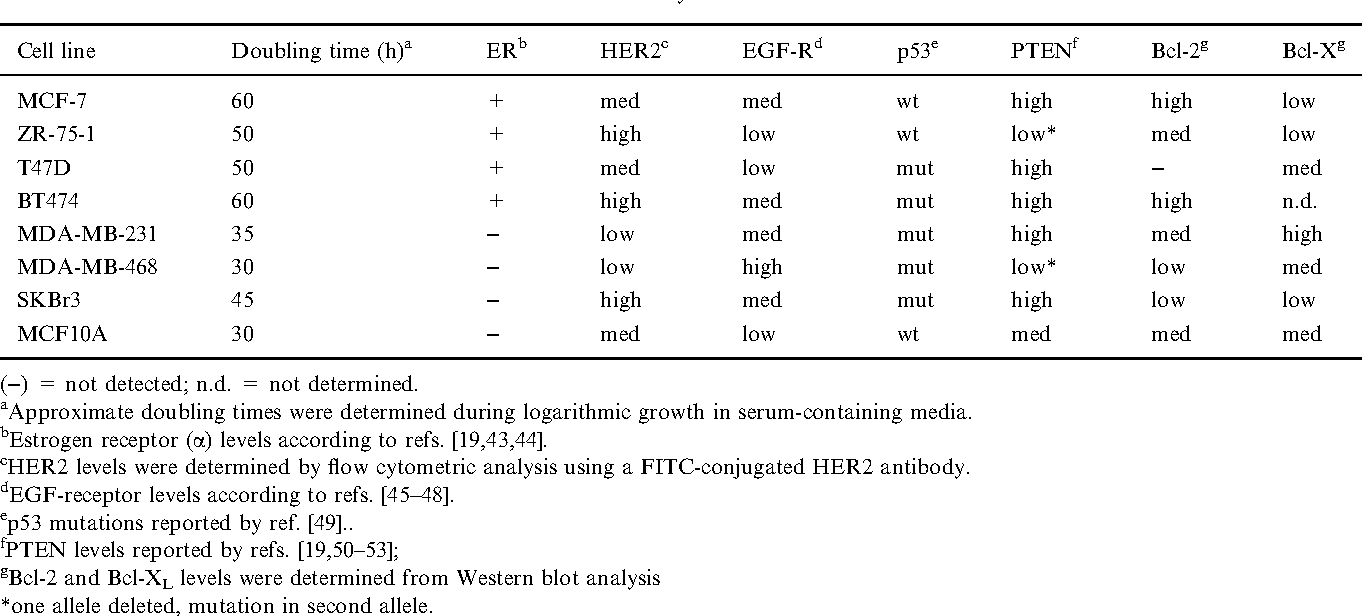 Table 1. Characteristics of the human breast cell lines used in the study