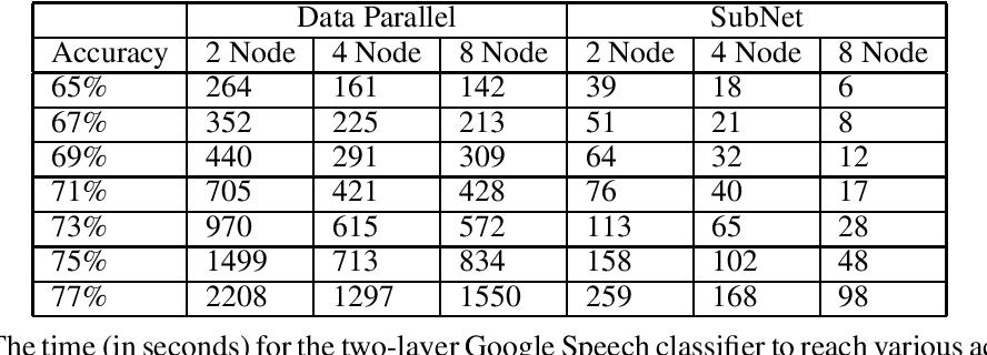 Figure 2 for Distributed Learning of Deep Neural Networks using Independent Subnet Training