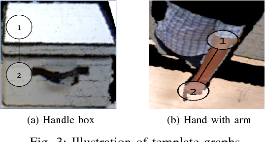 Figure 3 for Fast Task-Specific Target Detection via Graph Based Constraints Representation and Checking