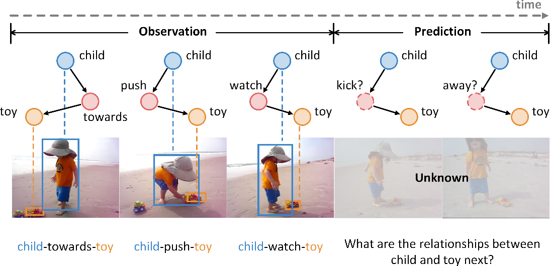 Figure 1 for Visual Relationship Forecasting in Videos