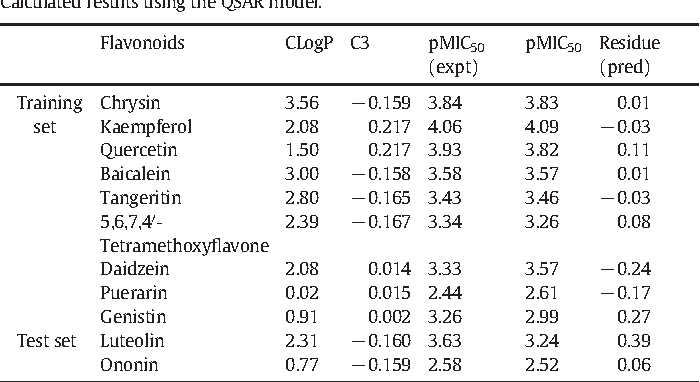 Table 3 from A structure-activity relationship study of