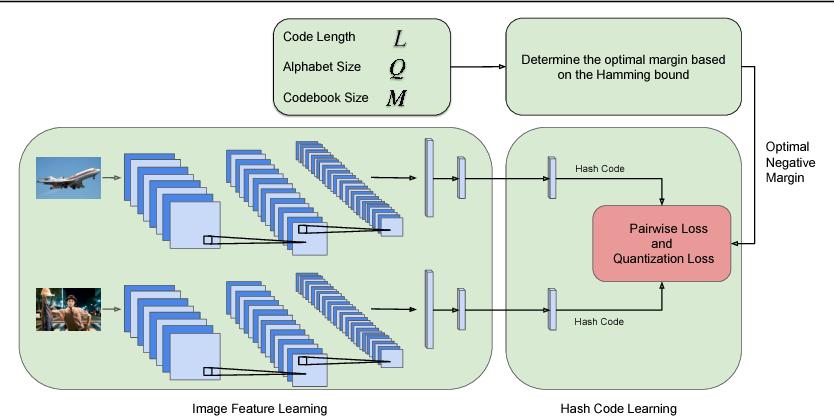 Figure 1 for Error Correction Maximization for Deep Image Hashing