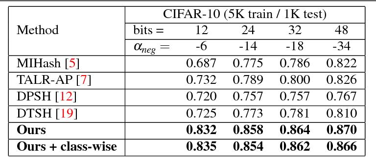 Figure 2 for Error Correction Maximization for Deep Image Hashing