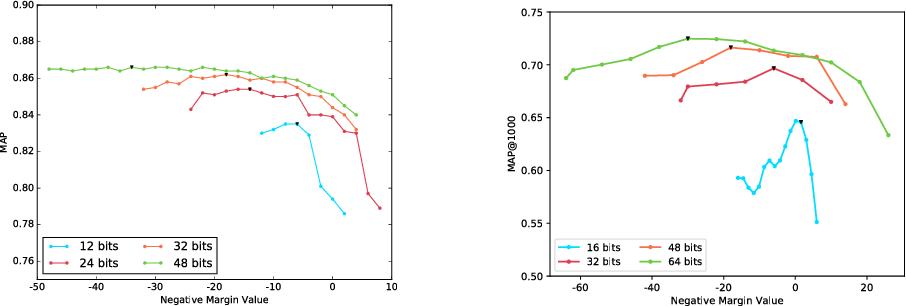 Figure 4 for Error Correction Maximization for Deep Image Hashing