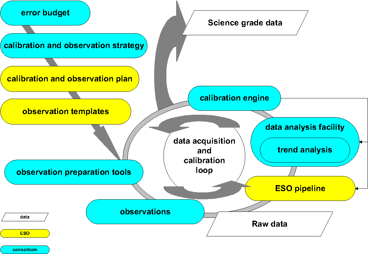 Figure 2. Flow of knowledge for the Consortium's activities related to the PRIMA astrometry operations and software.