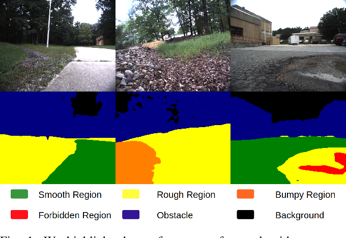 Figure 1 for GANav: Group-wise Attention Network for Classifying Navigable Regions in Unstructured Outdoor Environments