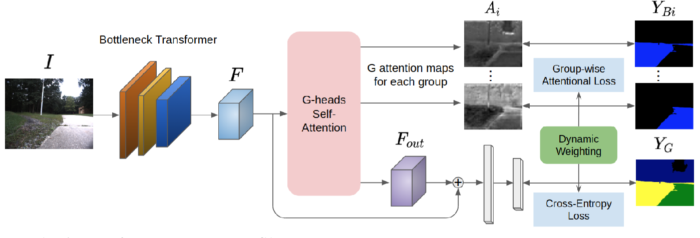 Figure 2 for GANav: Group-wise Attention Network for Classifying Navigable Regions in Unstructured Outdoor Environments