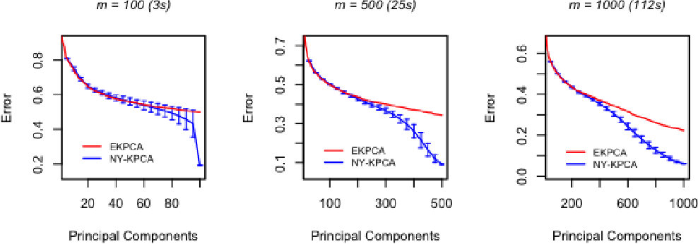 Figure 1 for Gain with no Pain: Efficient Kernel-PCA by Nyström Sampling