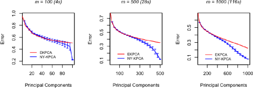 Figure 2 for Gain with no Pain: Efficient Kernel-PCA by Nyström Sampling