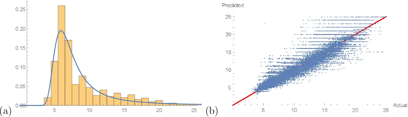 Figure 4 for Graph Laplacians, Riemannian Manifolds and their Machine-Learning