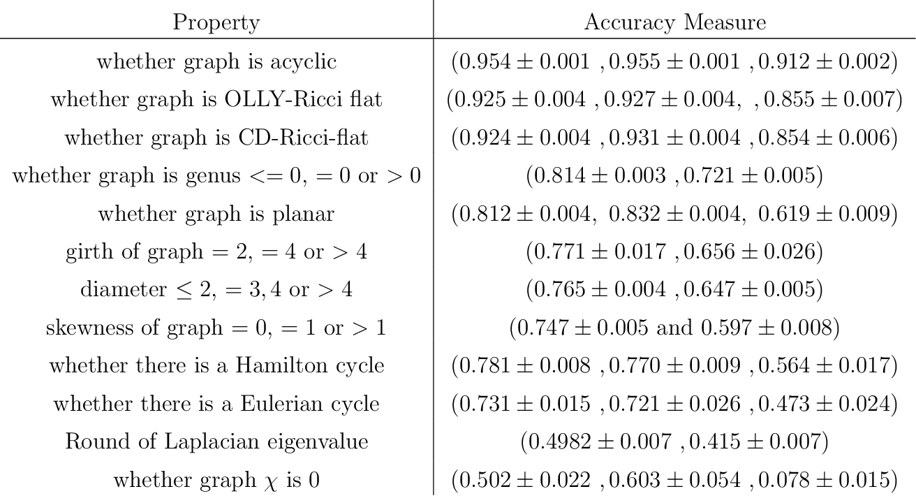Figure 2 for Graph Laplacians, Riemannian Manifolds and their Machine-Learning