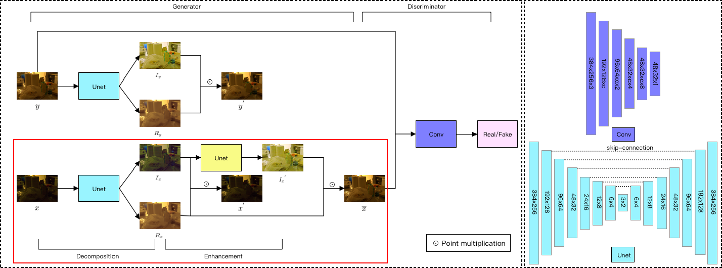 Figure 3 for Low-light Image Enhancement Algorithm Based on Retinex and Generative Adversarial Network