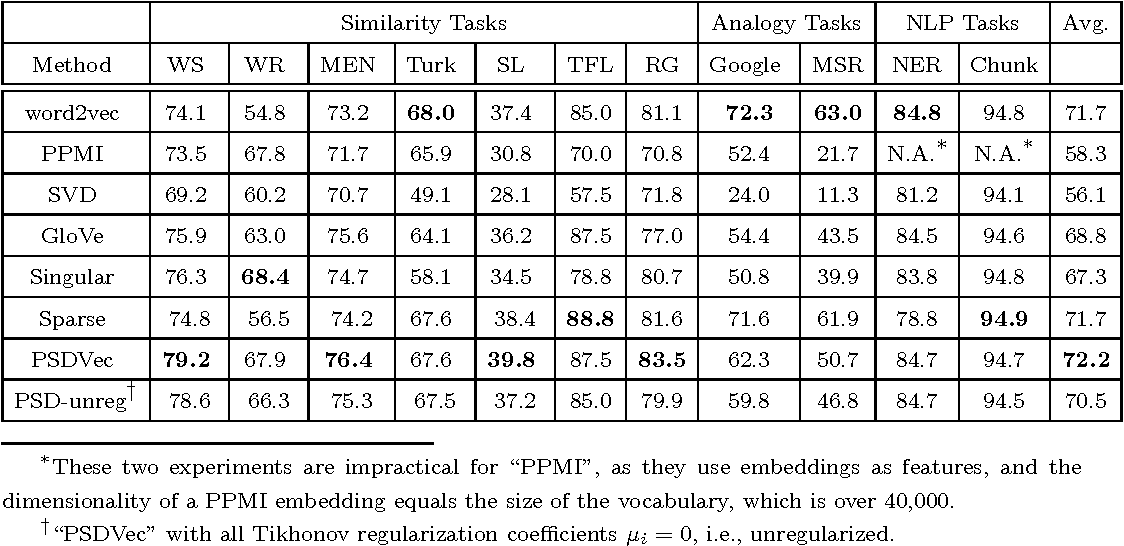 Figure 2 for PSDVec: a Toolbox for Incremental and Scalable Word Embedding