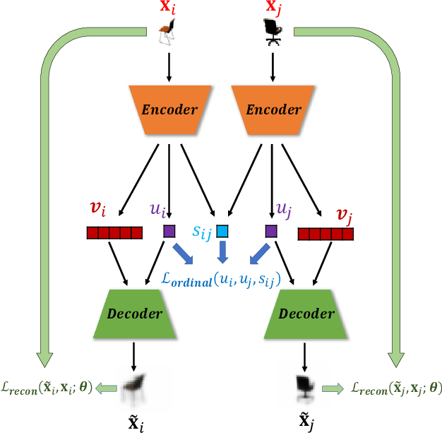 Figure 1 for Robust Ordinal VAE: Employing Noisy Pairwise Comparisons for Disentanglement