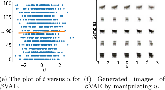 Figure 3 for Robust Ordinal VAE: Employing Noisy Pairwise Comparisons for Disentanglement