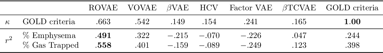 Figure 4 for Robust Ordinal VAE: Employing Noisy Pairwise Comparisons for Disentanglement