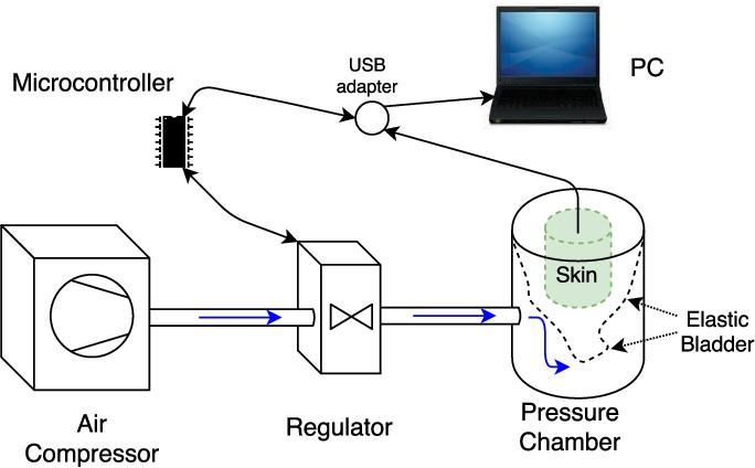 Figure 2 for A Plenum-Based Calibration Device for Tactile Sensor Arrays
