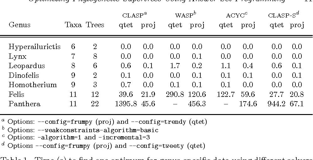 Figure 2 for Optimizing Phylogenetic Supertrees Using Answer Set Programming
