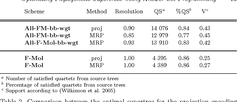 Figure 4 for Optimizing Phylogenetic Supertrees Using Answer Set Programming