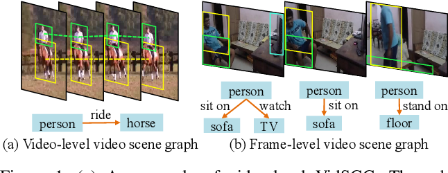 Figure 1 for Target Adaptive Context Aggregation for Video Scene Graph Generation