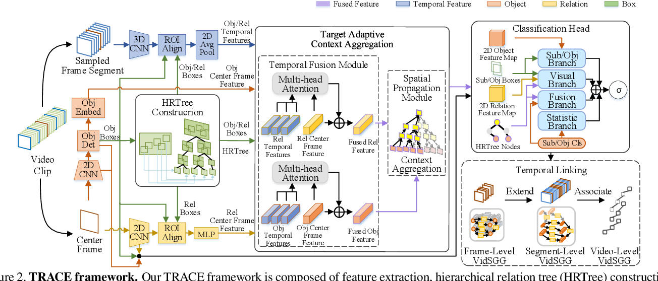 Figure 3 for Target Adaptive Context Aggregation for Video Scene Graph Generation