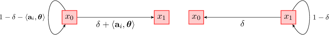 Figure 1 for Nearly Minimax Optimal Regret for Learning Infinite-horizon Average-reward MDPs with Linear Function Approximation